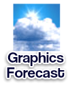 Graphics Forecast